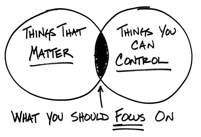 dichotomy of control