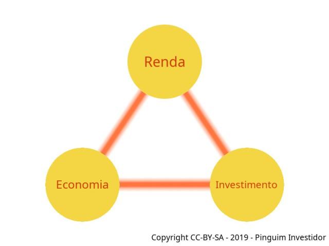 triângulo de acumulação patrimonial